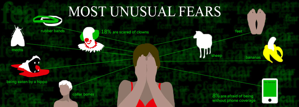 Most Usual Fears